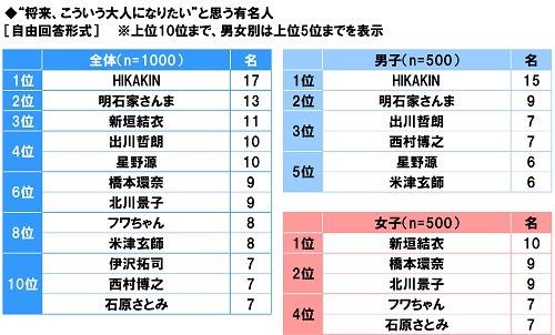 「将来こういう大人になりたい」有名人に西村博之がランクイン犯罪者を目指すようになった日本終わり